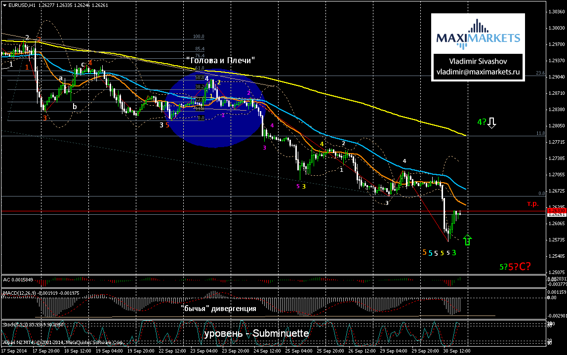 Forex prediction for today