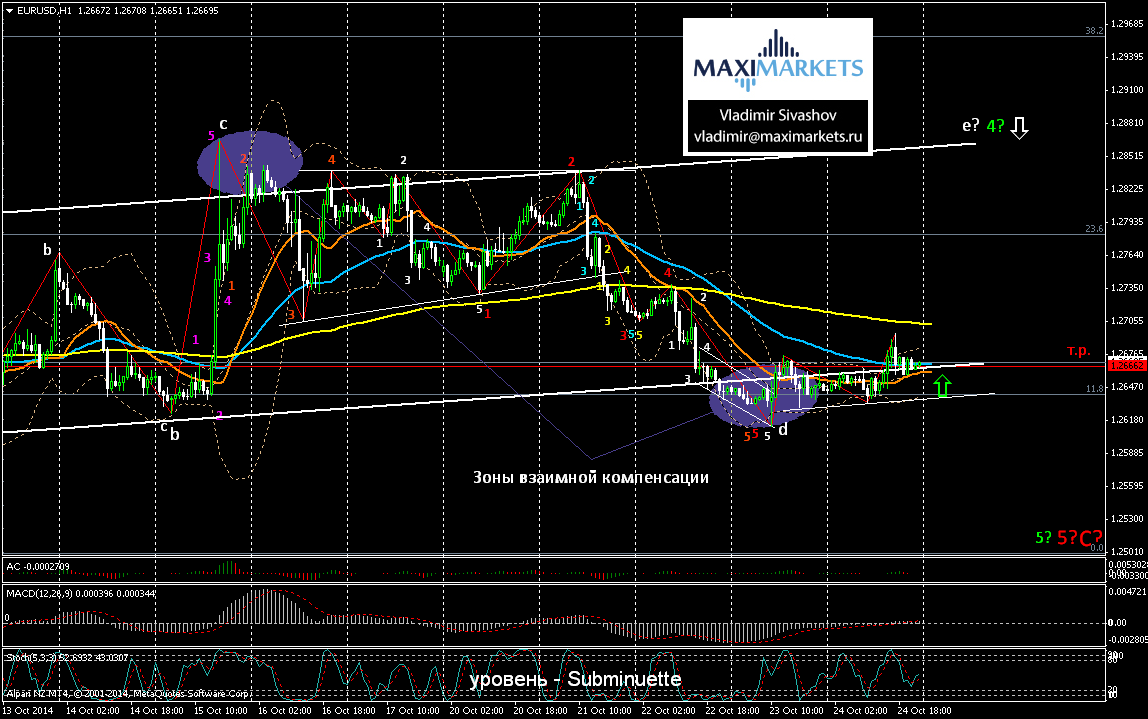 Forex forecast for today